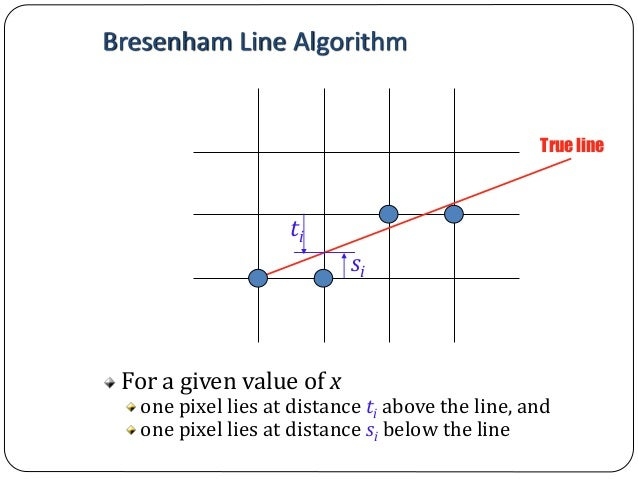 Bresenham Line Drawing Algorithm With Negative Slope : Computer graphics bresenham s line drawing algorithm