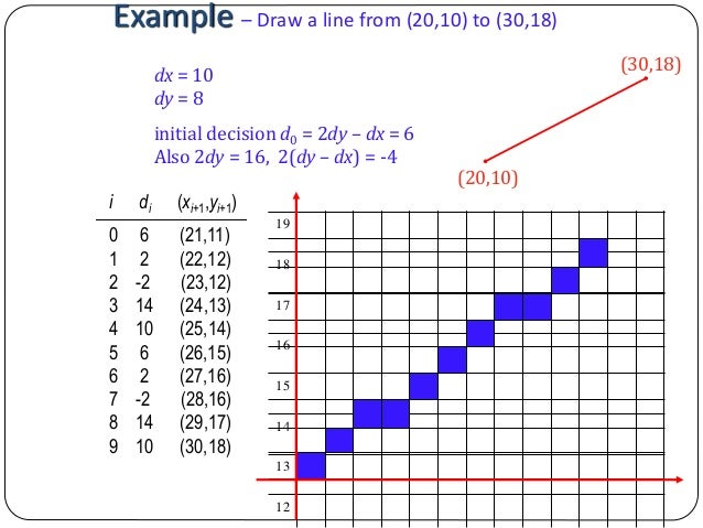 Dda Line Drawing Algorithm Example Problems : Computer graphics bresenham s line drawing algorithm