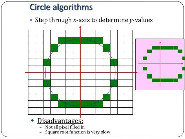 Bresenham Line Drawing Algorithm Equation : Computer graphics bresenham s line drawing algorithm