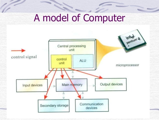 Introduction About Computer Hardware And Software