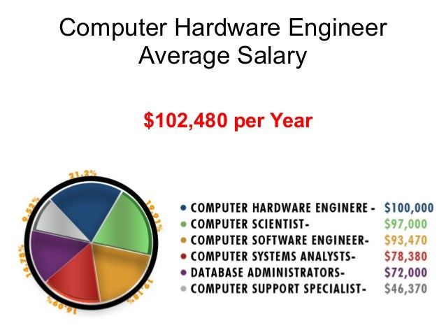 computer hardware engineer salary