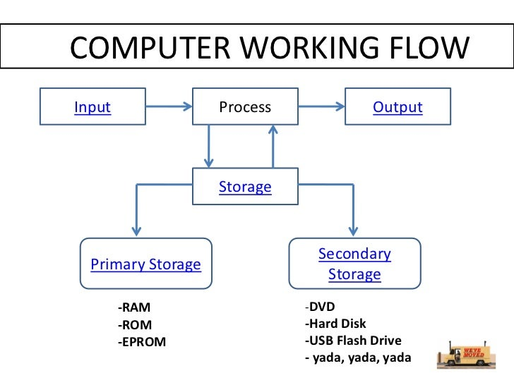 computer process diagram choice image