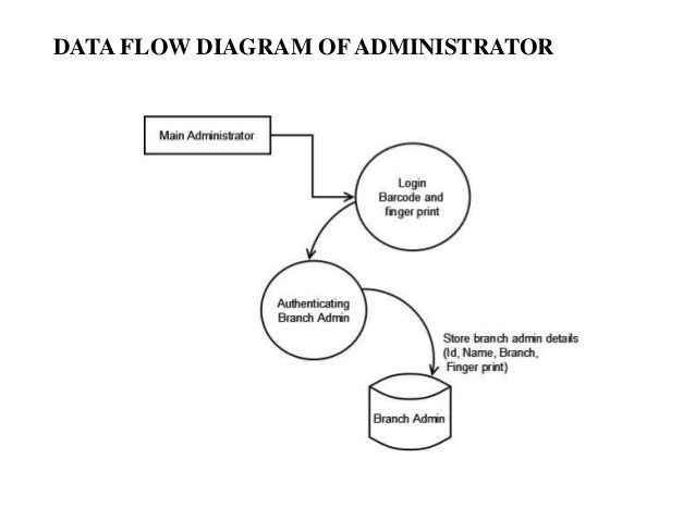 data flow diagram for online voting system