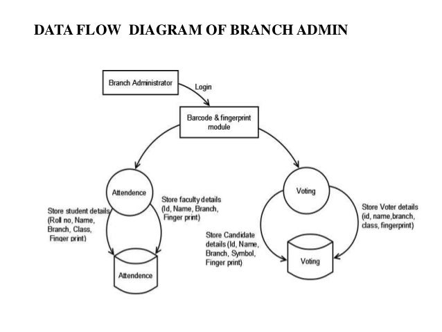 Computerised voting system data flow diagram of administrator 12 ccuart Gallery