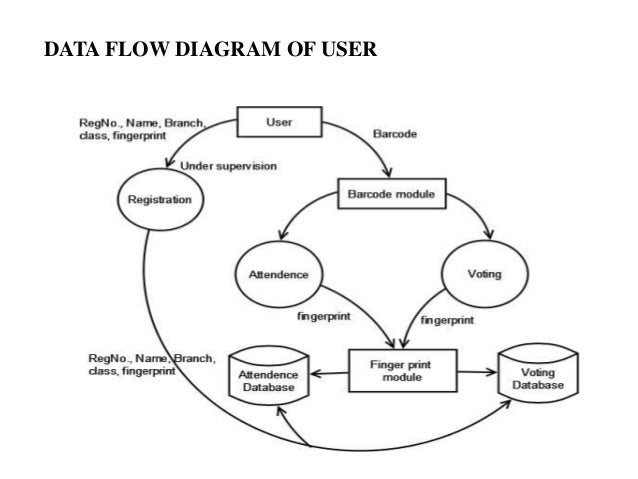 Computerised voting system data flow diagram of branch admin 13 ccuart Gallery