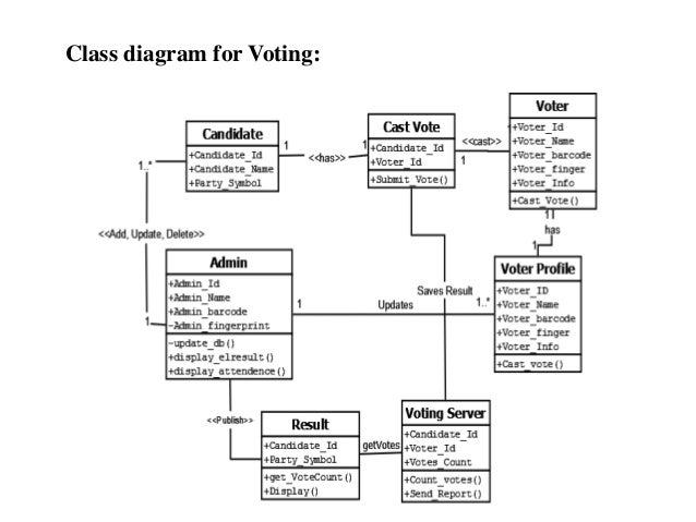 Computerised voting system class diagram for voting ccuart Choice Image