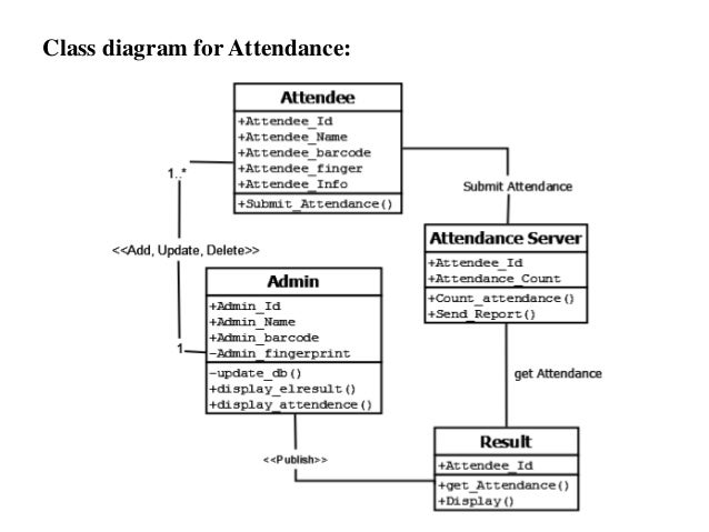 Computerised voting system class diagram for attendance ccuart Gallery