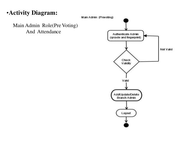 Computerised voting system class diagram for attendance 16 ccuart Choice Image