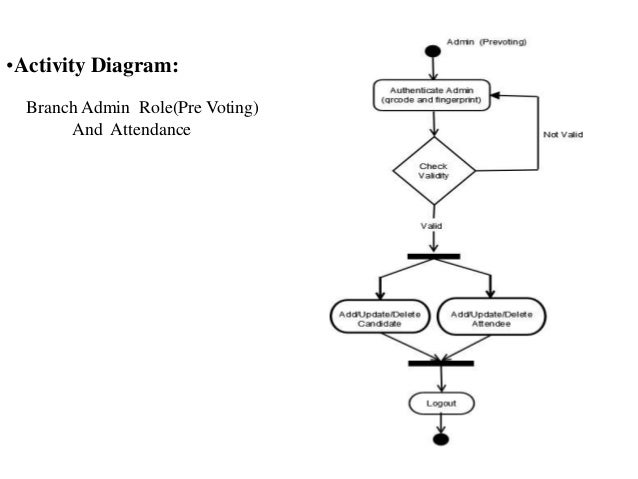 Computerised voting system activity diagram main admin rolepre voting and attendance 17 ccuart Choice Image