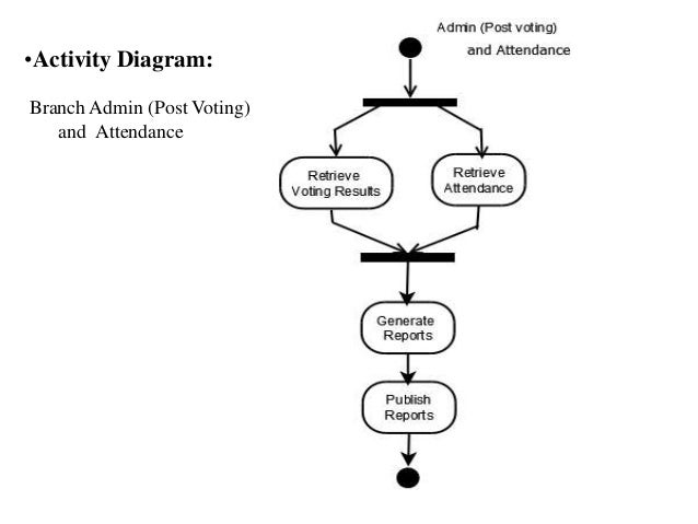 Computerised voting system activity diagram branch admin post voting and attendance ccuart Choice Image