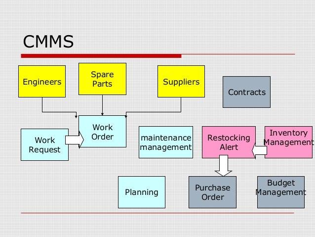 Computerized Maintenance Management System Cmms