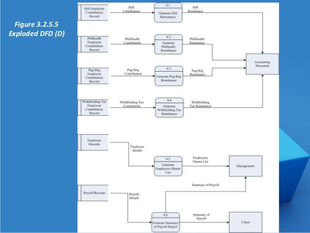 chapter 2 thesis payroll system