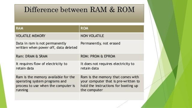 Difference Between Ram Rom And Hard Disk Difference