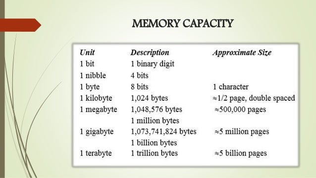 Computer memory sizes bitcoins matched betting guide australian