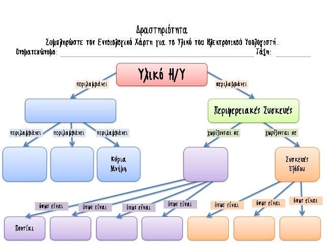 Δραστηριότητα: Εννοιολογικός Χάρτης για το Υλικό του Ηλεκτρονικού Υπολογιστή
