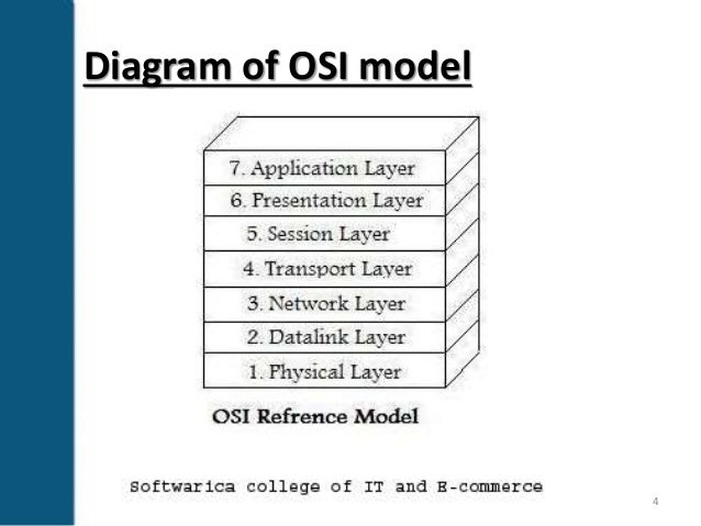 Open standard interconnection osi layers diagram of osi model 4 ccuart Gallery