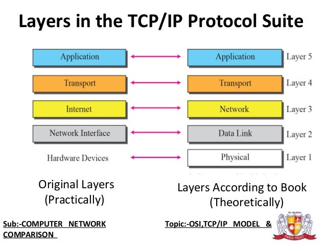 when using tcp ip which of the following must computers on the same logical network This paper will draw comparisons between the theoretical osi model and the functional tcp/ip the osi model include the following: a computer network.