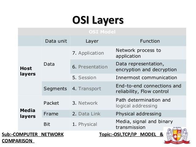data representation in the osi model