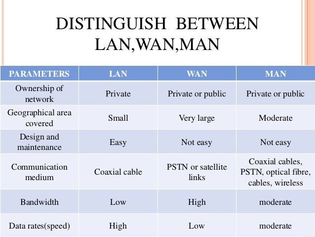 Lan man wan network difference in hindi catchhow.