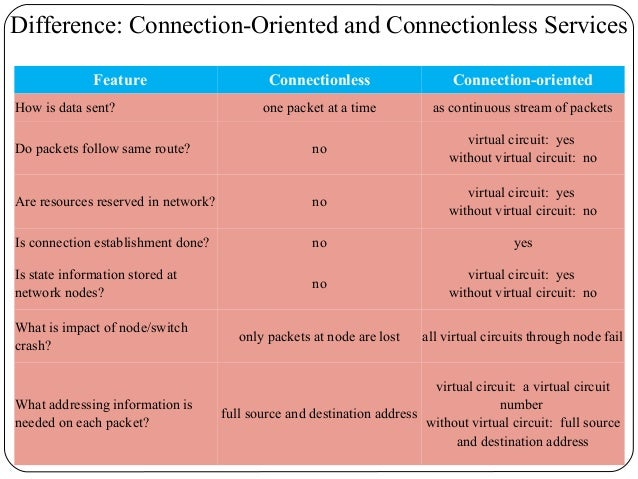 Connection-oriented vs connectionless services: differences.