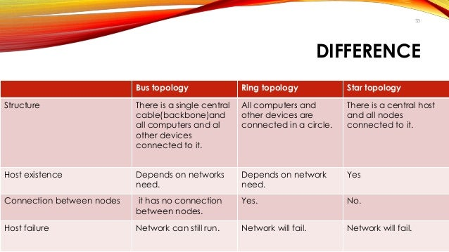 difference between bus tree ring mesh star topology of networking It provides the most reliable network structure among all network topologies partially mesh: tree topology star, ring, bus and daisy-chain.