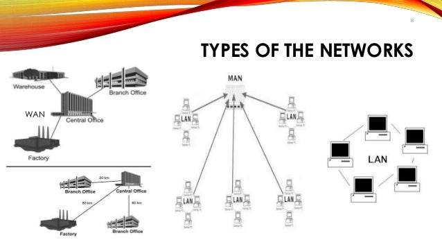 Computer network and its topologies