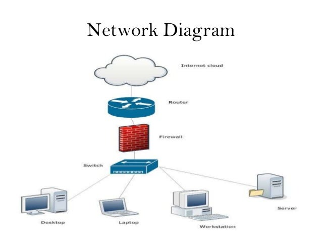 Basic network diagram selol ink basic network diagram publicscrutiny Gallery