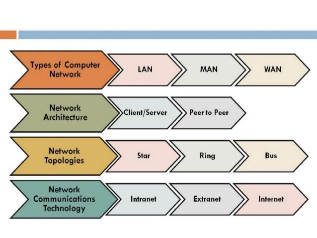 Computer network definition for Definition architecture informatique