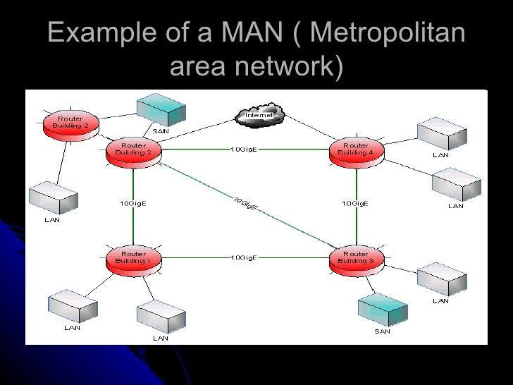 Example of man network Metropolitan Area Network