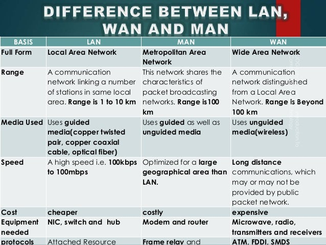 comparison between lan and wan There are many differences discussed in this article as lan, man and wan are the network designed to operate over the geographical areas each of them covers.