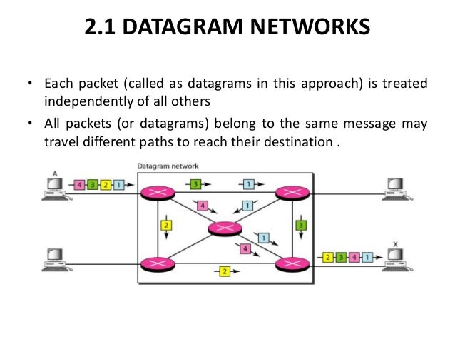 Computer network switching Datagram Packet Switching