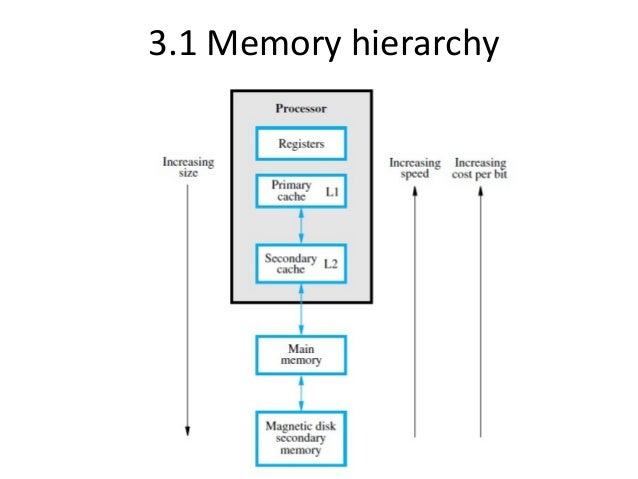 study on cpu and memory hierarchy Cache memory is memory actually embedded inside the cpu  the important point to know about the memory hierarchy is the trade offs between speed and size.