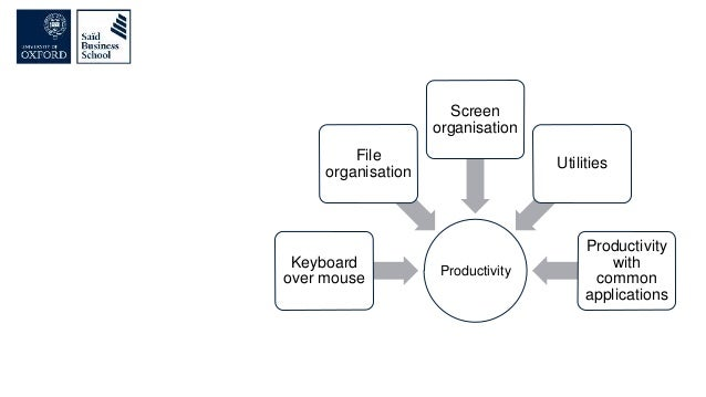 Productivity Keyboard over mouse File organisation Screen organisation Utilities Productivity with common applications