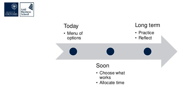 Today • Menu of options Soon • Choose what works • Allocate time Long term • Practice • Reflect