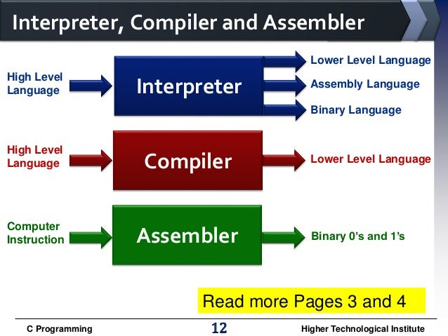 computer programming all chapters