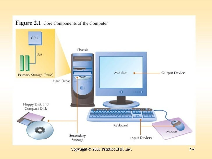 Definition of a Computer• A computer is an device that receives  information (input), processes information,  and outputs ...