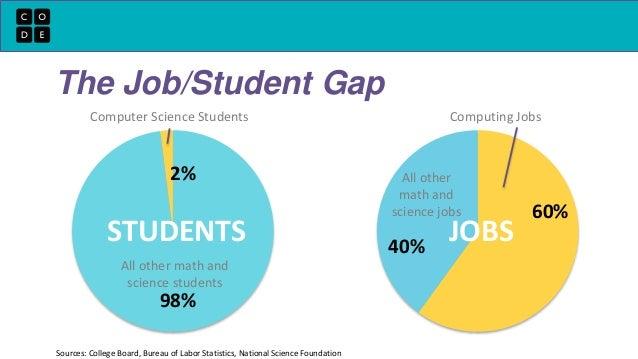 The Job Student Gap Computer Science