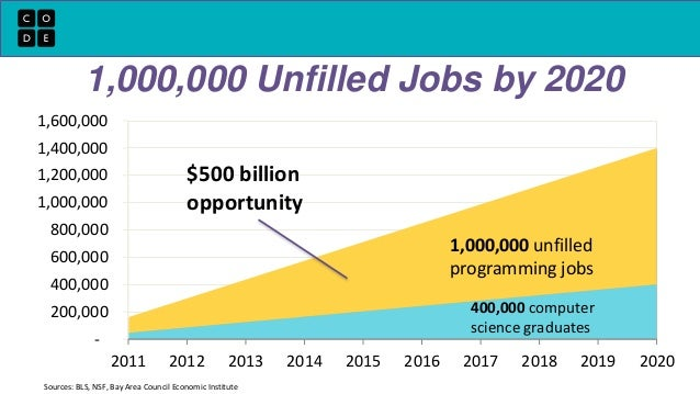 1,000,000 Unfilled Jobs by 2020  1,600,000  1,400,000  1,200,000  1,000,000  800,000  600,000  400,000  200,000  -  1,000,...