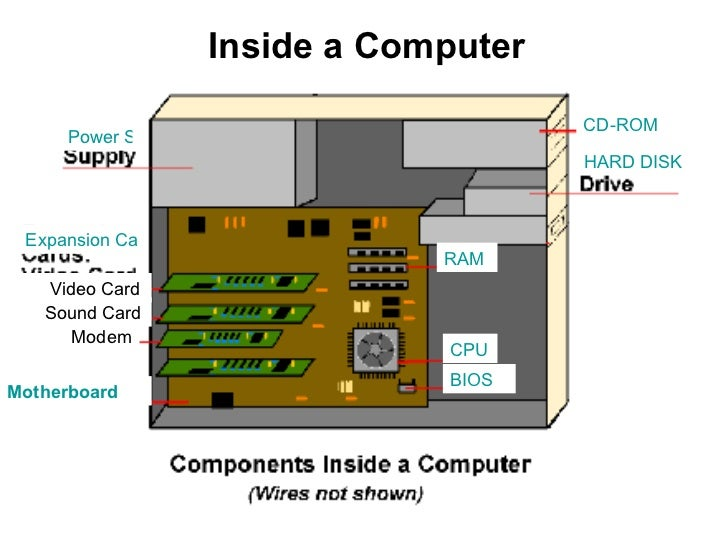 computers connections 2