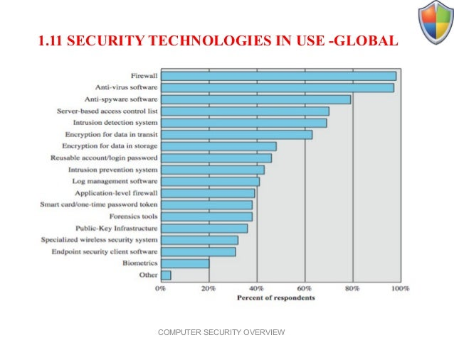 overview of computer security Our daily life, economic vitality, and national security depend on a stable, safe, and resilient cyberspace skip to main  cybersecurity overview.