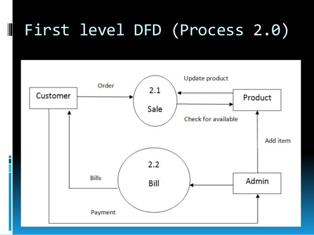 dfd for computer rental monitoring system (identifies external entities and processes) construct level 0 dfd  parts  monitoring by the inventory management computer system and a performance  review.