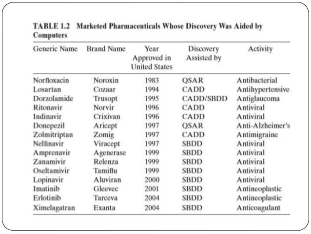  the process of discovery and development of new drugs has been drawn to highlight the pivotal role that models (simplifi ...