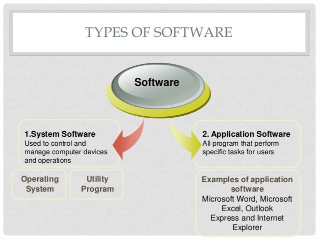 Applications platforms and different types of software.