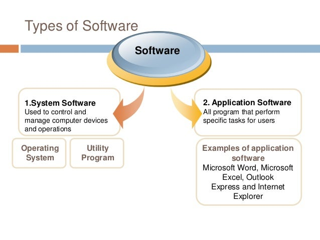 Examples of software used to build and simulate different types of.