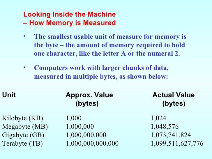 Computer System  sc 1 st  Listitdallas & Smallest Unit Of Computer Storage - Listitdallas