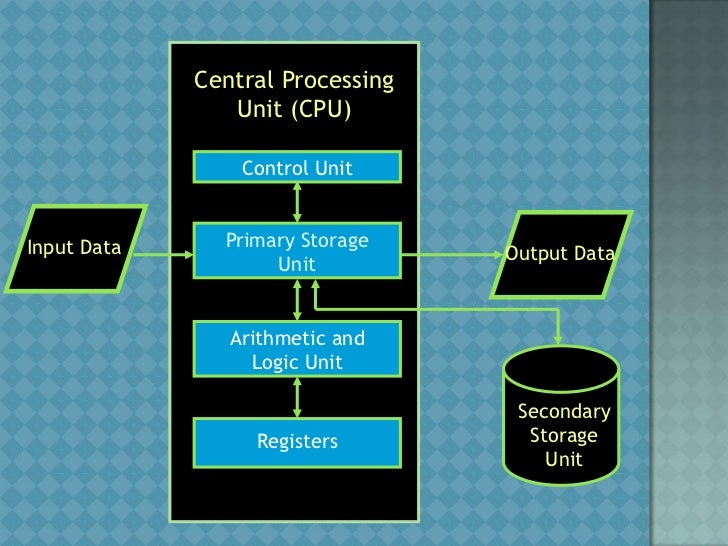 the computer system architecture concept and This app can be used for accessing computer system architecture concepts  namely basic computer organization and design-i, basic.