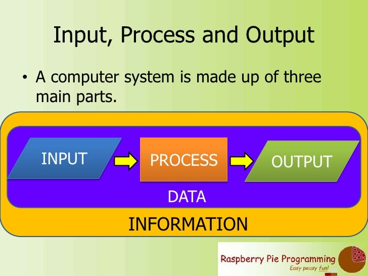 Block Diagram Of A Computer And Parts Of A Computer Ideas For