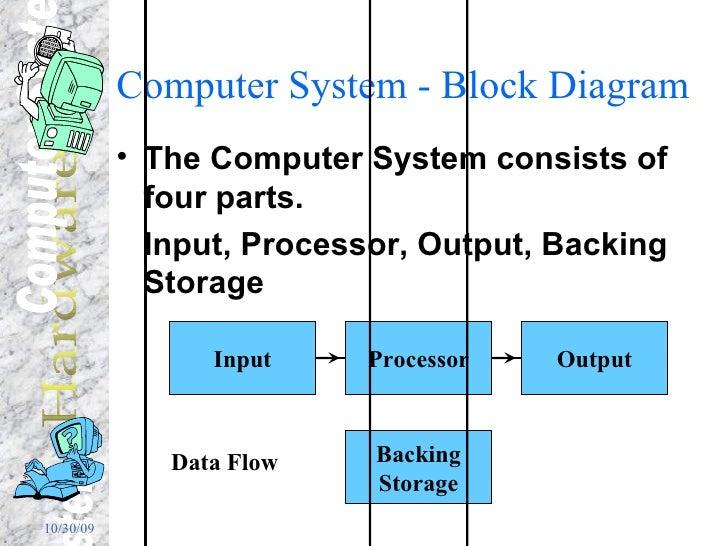 Computer System - Block Diagram <ul><li>The Computer System consists of four parts. </li></ul><ul><li>Input, Processor, Ou...
