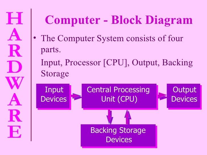 Computer - Block Diagram <ul><li>The Computer System consists of four parts. </li></ul><ul><li>Input, Processor [CPU], Out...