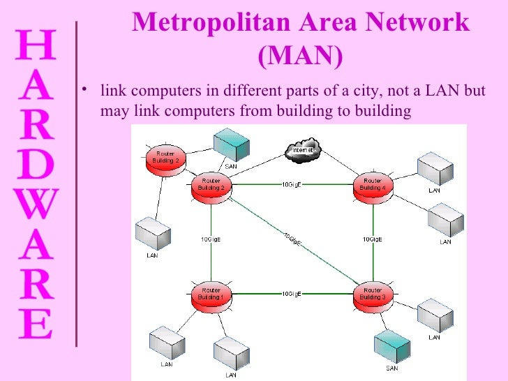 <ul><li>link computers in different parts of a city, not a LAN but may link computers from building to building </li></ul>...